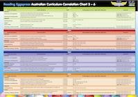 correlation chart 3-6