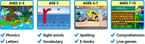 Ages 2-4 Phonics, Age 5 Sight Words and Vocabulary, Ages 6-7 Spelling and e-books, Ages 7-13 Comprehension and Live Games