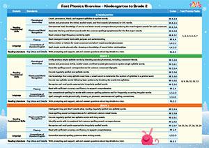 Fast Phonics Correlation Chart